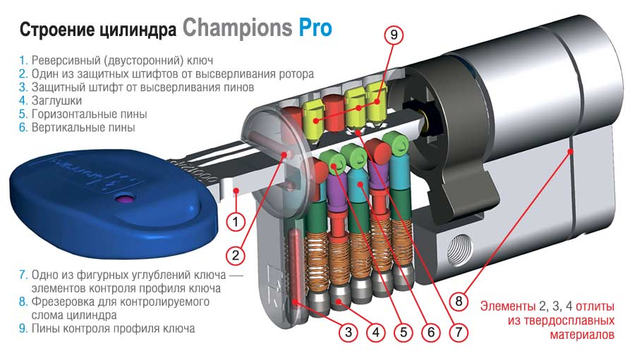 shema champions-pro-cylinder-ukraine