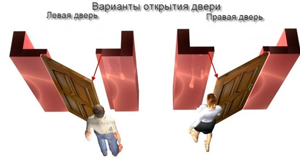 открывание двери