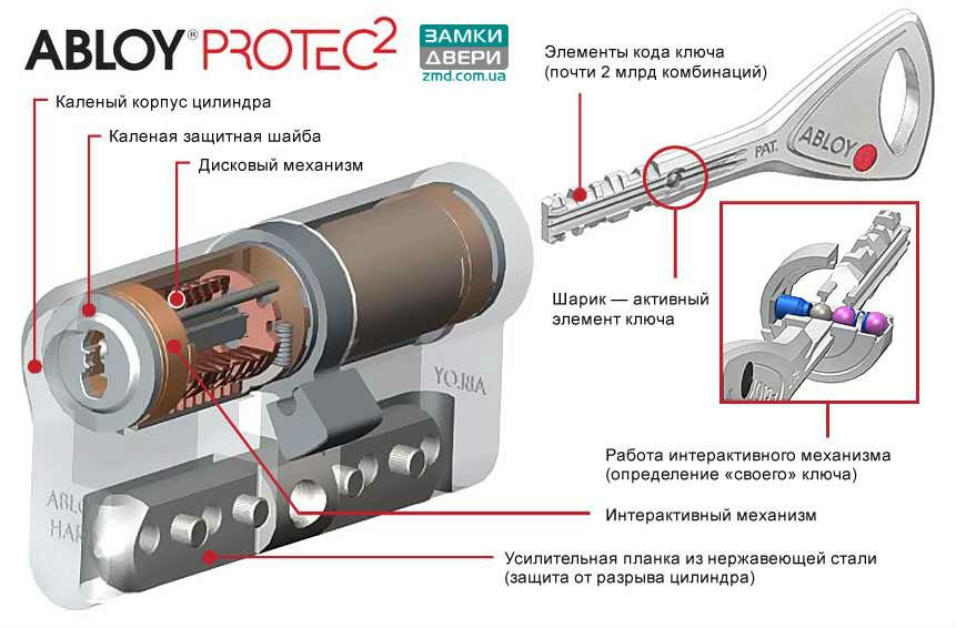 abloy_protec_2_shema